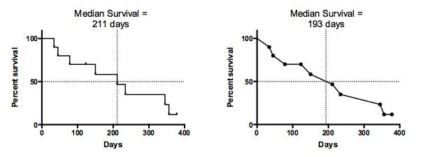 GraphPad Prism 7 Statistics Guide - Interpreting results ...