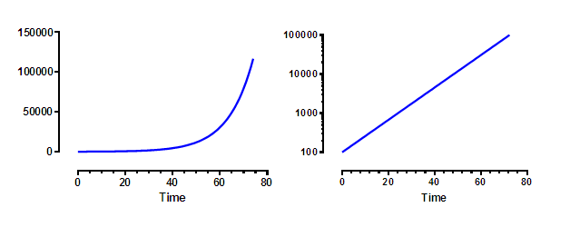 Example of Log-scale graphs