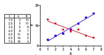 GraphPad Prism 8 Curve Fitting Guide - Equation: Finding the
