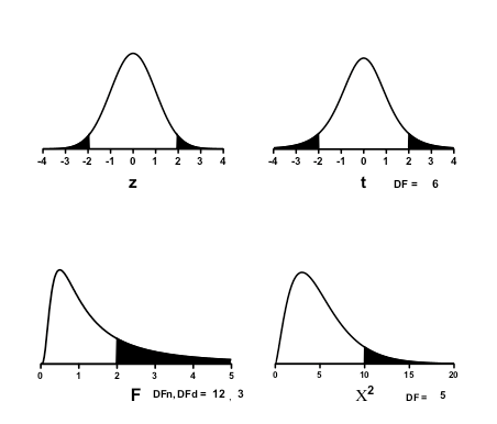 GraphPad Prism 8 Curve Fitting Guide - Plotting t, z, F or chi